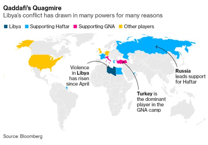 Bloomberg: Τι θέλει πραγματικά η παγκόσμια δύναμη στη Λιβύη;