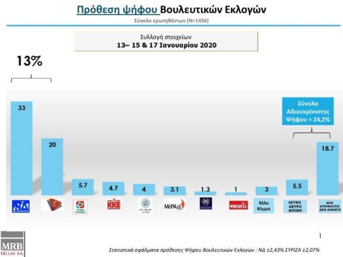 Δημοσκόπηση MRB: Οι Έλληνες βλέπουν θερμό επεισόδιο με Τουρκία