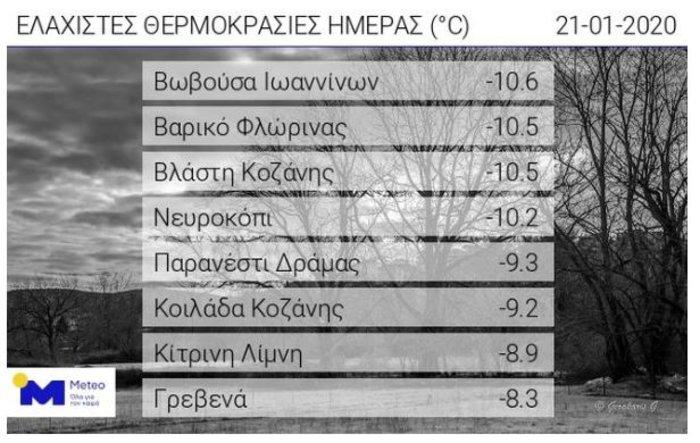 Τσουχτερό κρύο: Θερμοκρασίες στο -10 στη Βόρεια Ελλάδα