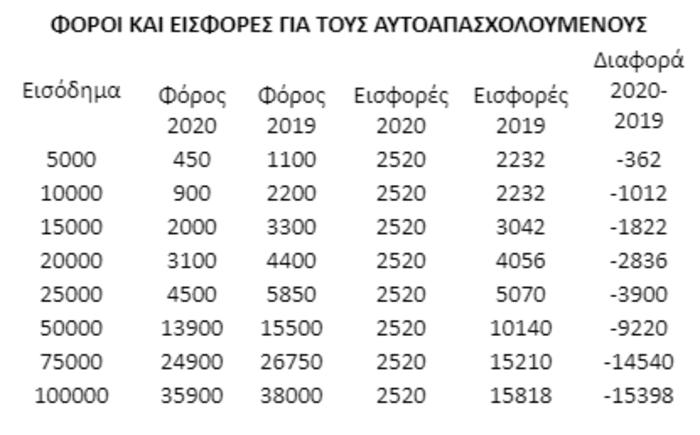 Στο μισό οι κρατήσεις για τα μπλοκάκια - Αναδρομικά από 1/1/2020