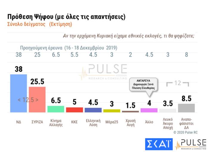 Δημοσκόπηση: 12,5 μονάδες η διαφορά της ΝΔ από τον ΣΥΡΙΖΑ