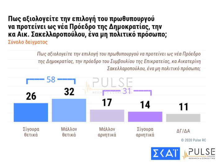 Δημοσκόπηση - έκπληξη για την Πρόεδρο της Δημοκρατίας