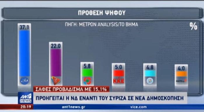 Metron Analysis: Πάνω από 15% η διαφορά μεταξύ ΝΔ - ΣΥΡΙΖΑ