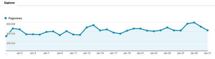 Νέα, μεγάλη άνοδος επισκεψιμότητας για το TheTOC και το μήνα Ιανουάριο
