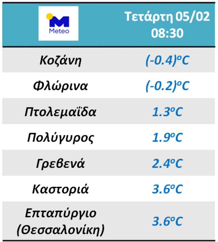 Oι χαμηλότερες θερμοκρασίες στην Ελλάδα - Που εντοπίζονται
