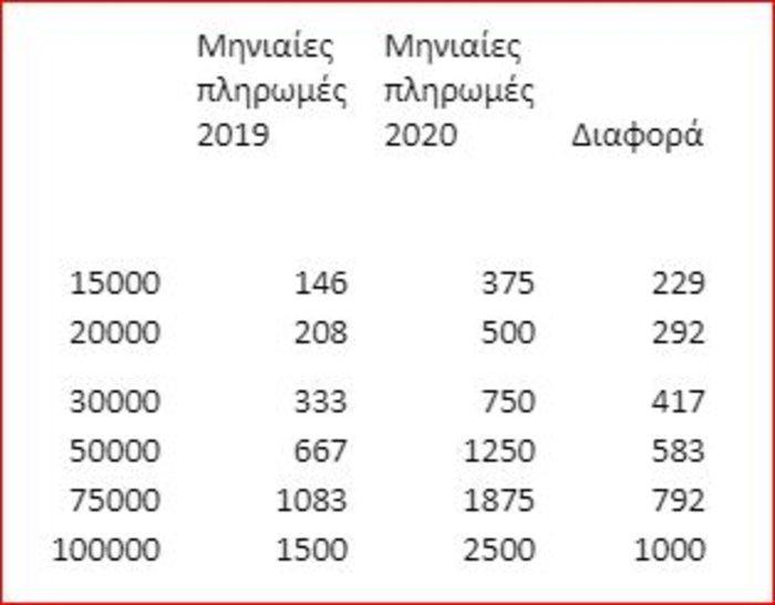 Ποιοι πρέπει να αυξήσουν τις πληρωμές με κάρτες ως 1.000 ευρώ